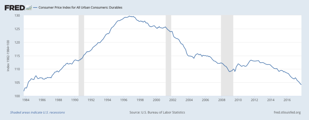Graph of Consumer Price Index for US Durable Goods from 1984 to 2017