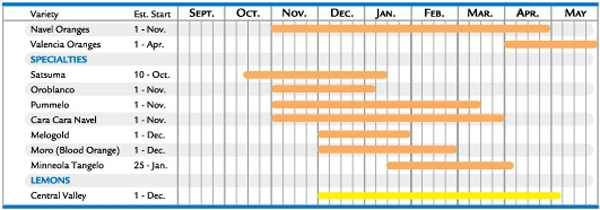 citrus_chart1.jpg