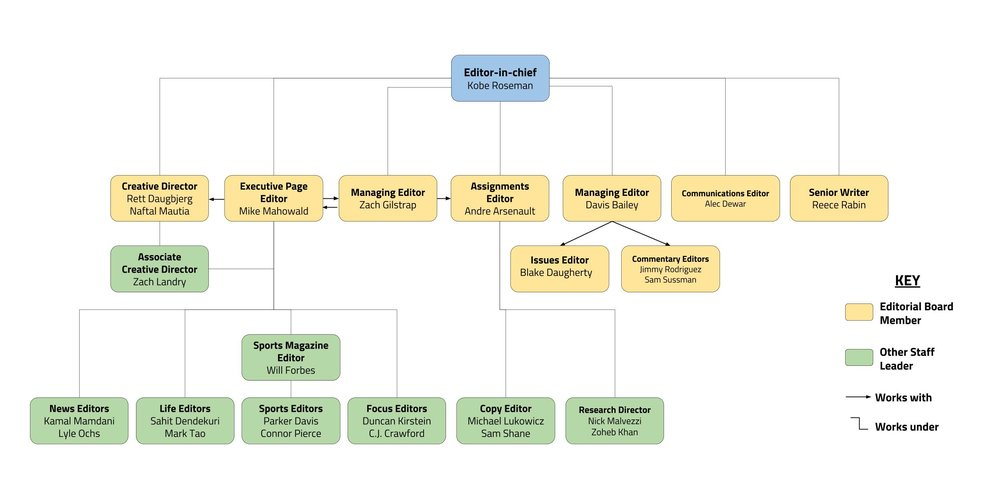 After collecting applications and determining our staff for this 2017-2018 school year, I released an organizational chart to help members interpret how several new positions — such as communications editor, senior writer, executive page editor and assignments editor — interact with each other.