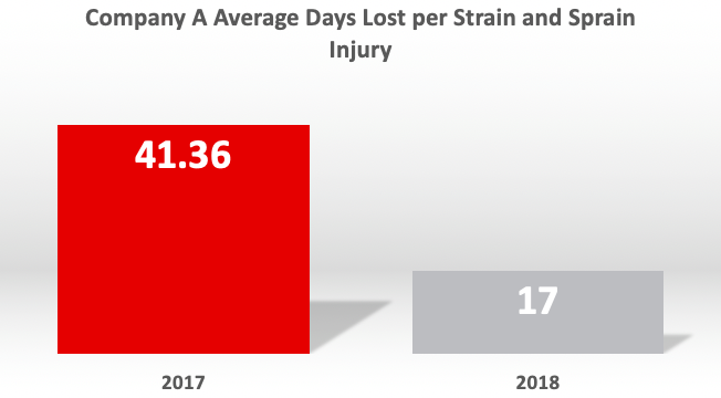 Figure 3 - Average Days Away Due to Injury