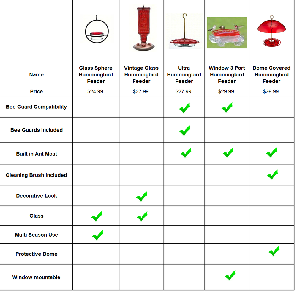 hummingbird comparison chart
