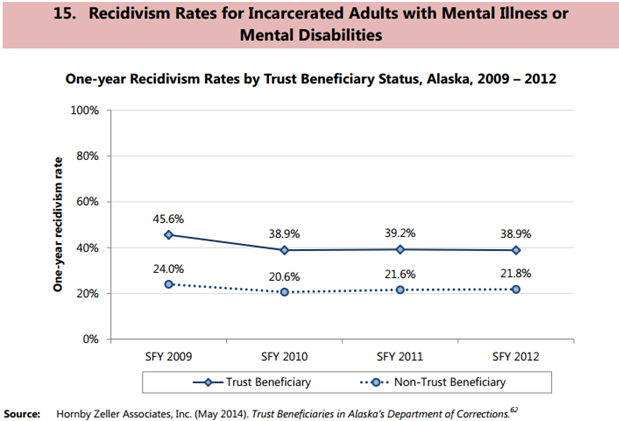 recidivism rates.PNG