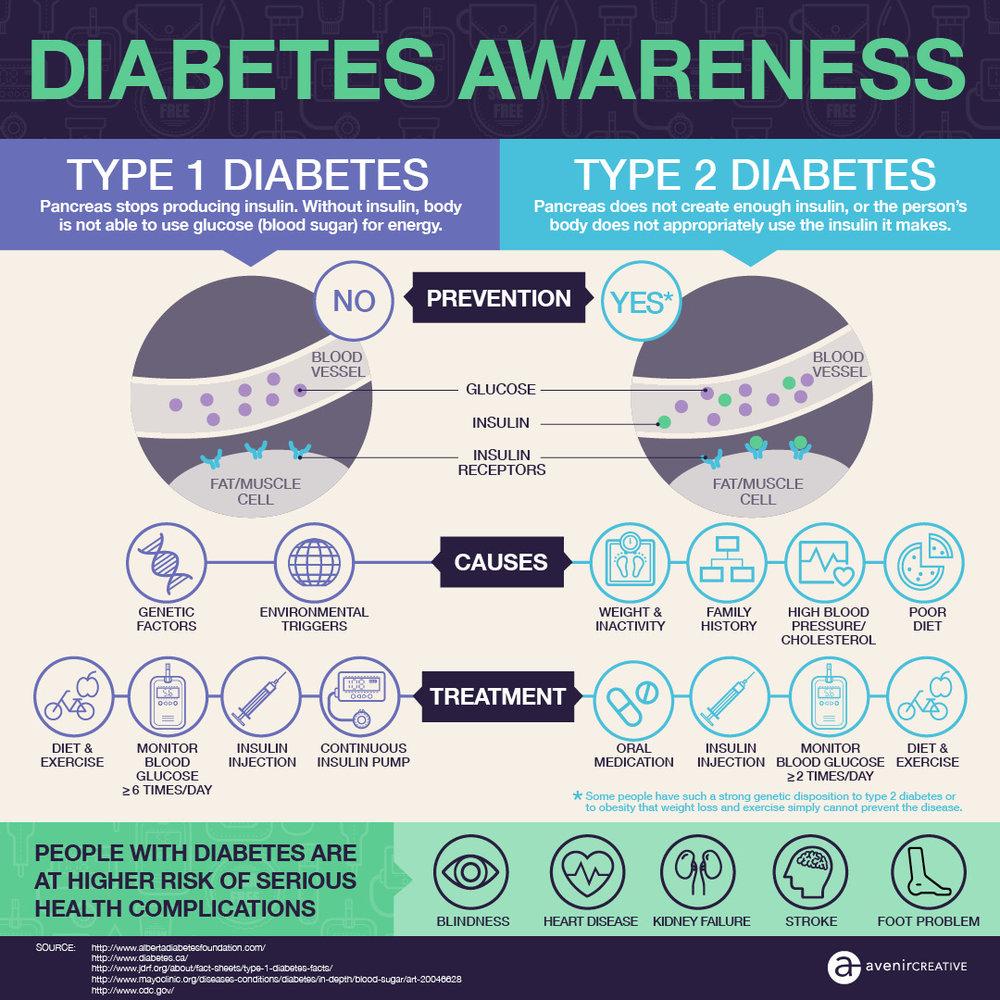 Avenircreative-World-Diabetes-Day.jpg