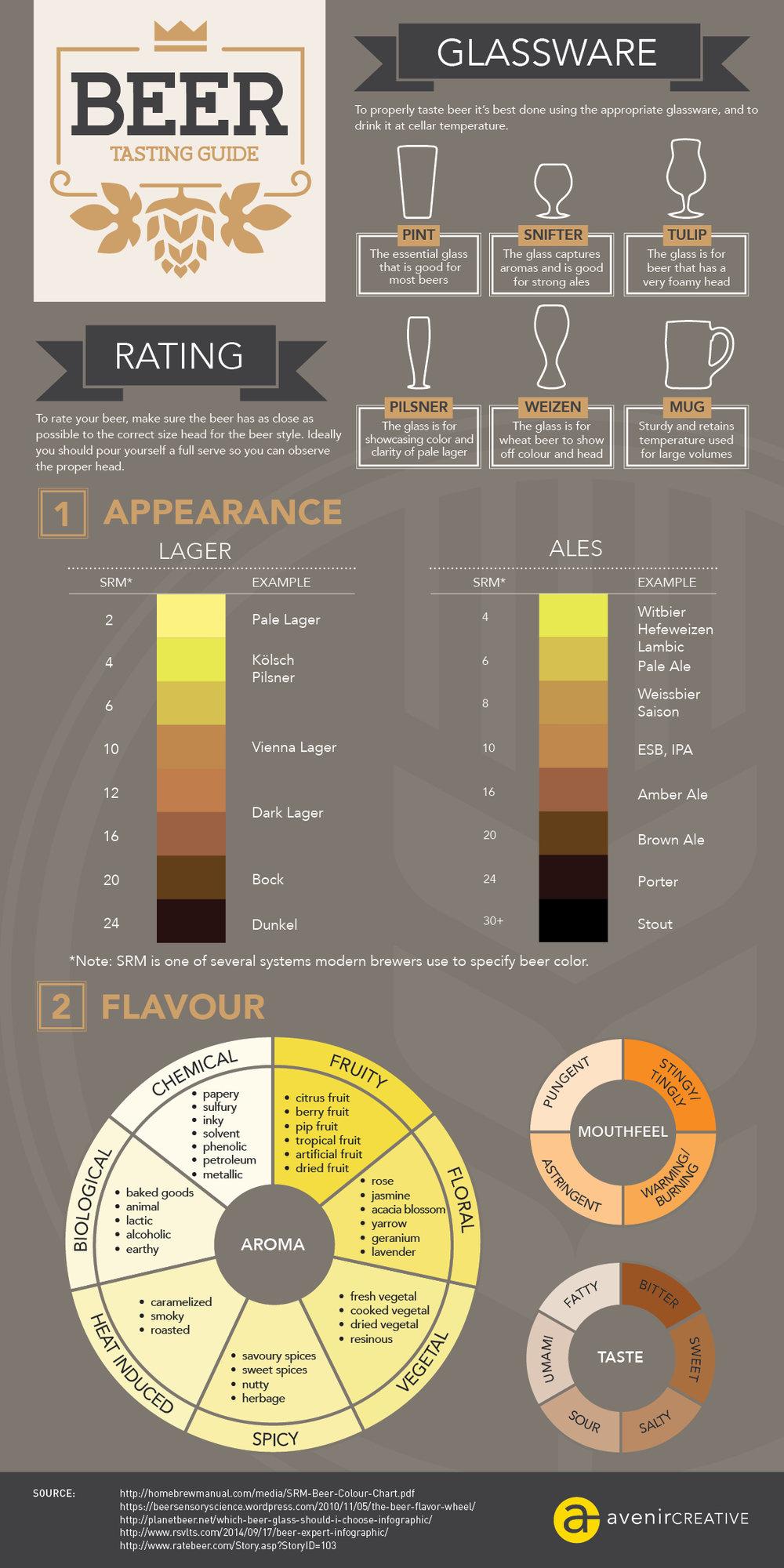 Avenircreative-Beer-Infographic.jpg