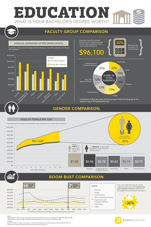 avenircreative-Education-Infograph.png