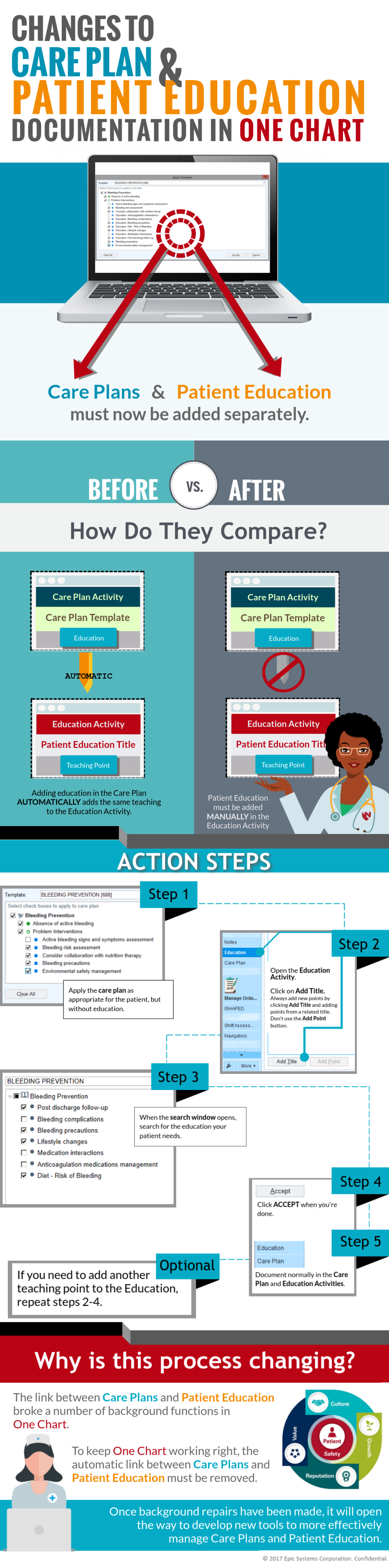 Changes-to-Care-Plan-Patient-Education-in-One-Chart.png