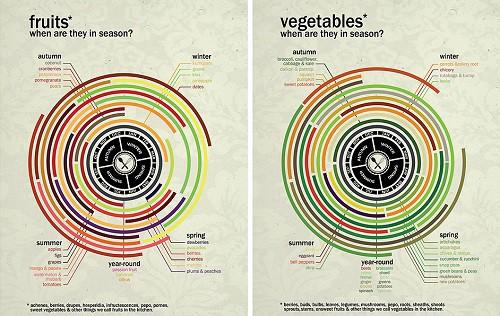 Soft Market vs hard market for fruits and vegetables