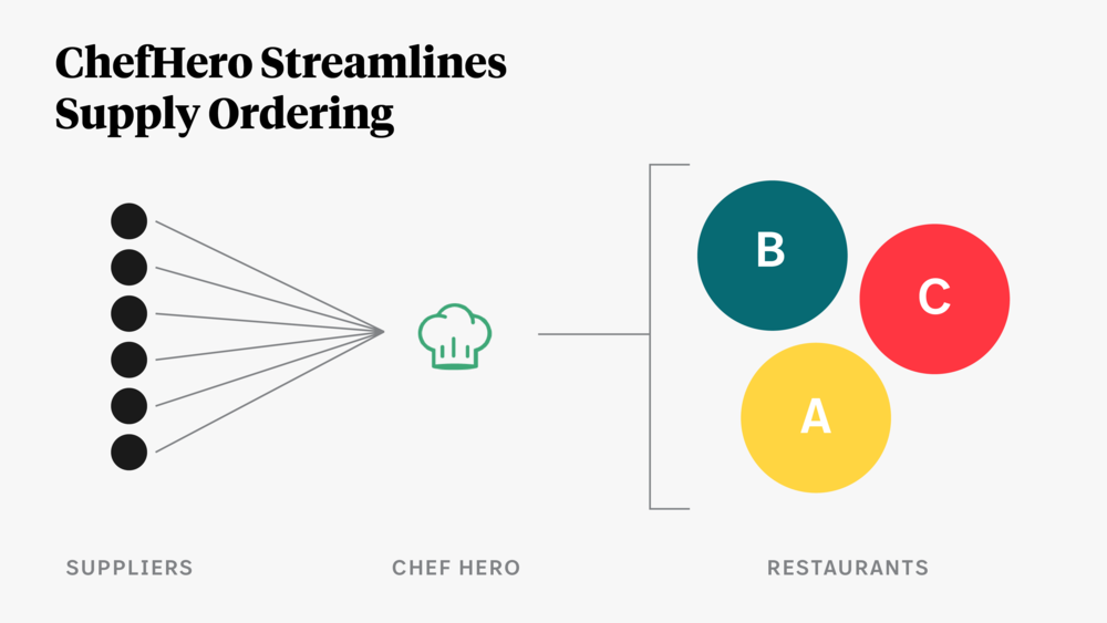 chefhero streamlines supply ordering