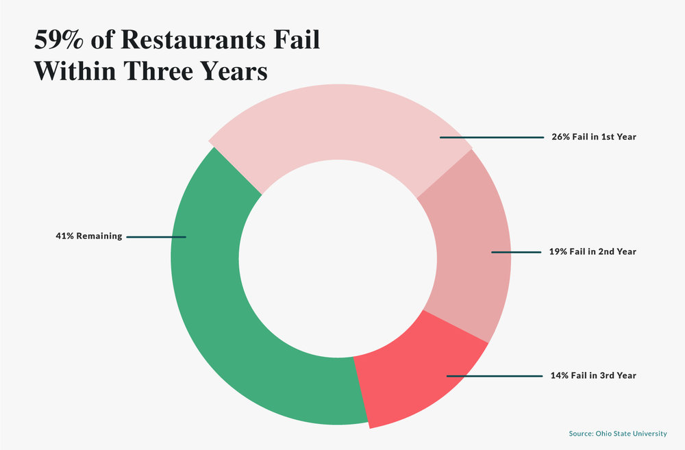 nearly 60 percent of new restaurants will fail within their first year. 80 percent will close within five year.