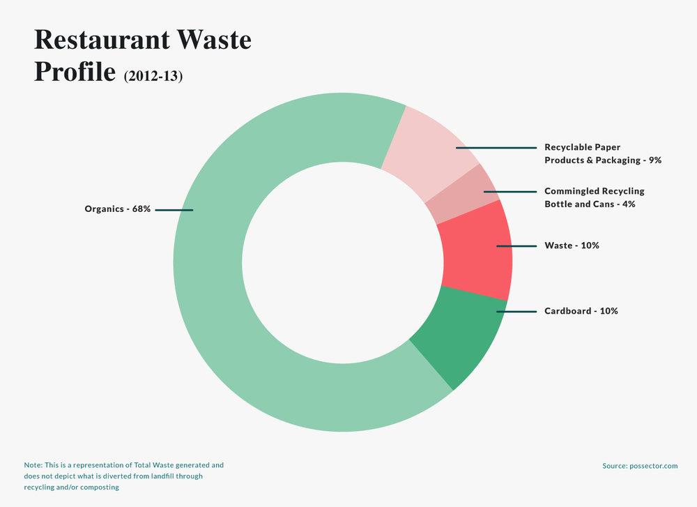 restaurant waste profile