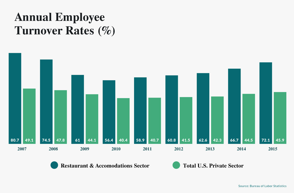 restaurant annual employee turnover rates