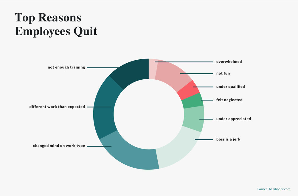 top reasons employees quit