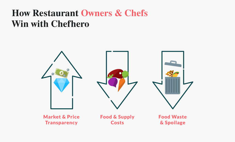How Restaurant Owners and Chefs Win