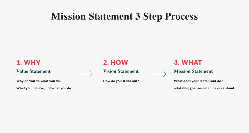 how do you write your mission statement