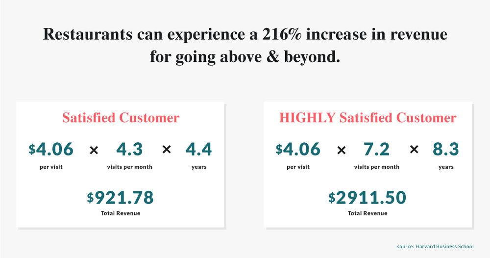 satisfied vs. highly satisfied starbucks customers