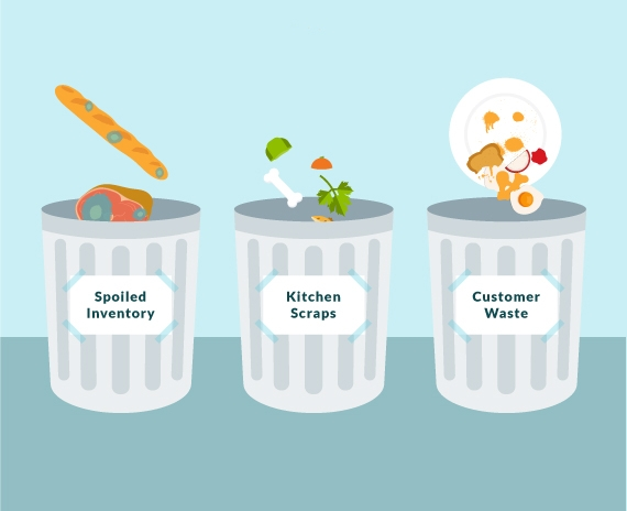 Conduct a waste audit