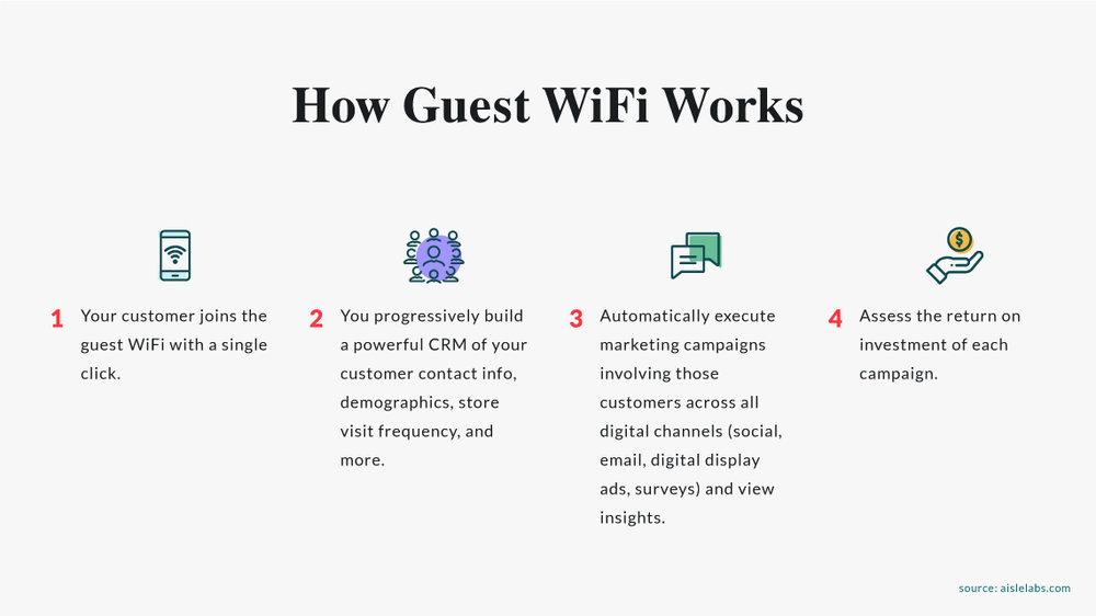 Turn-Your-Restaurant-Wifi-3.jpg