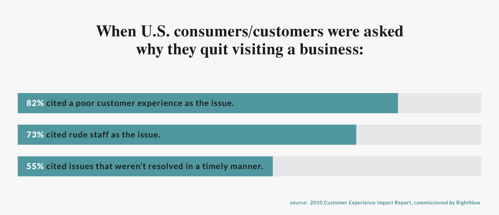 when us customers were asked why they quit visiting a business