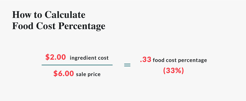 how to calculate food cost percentage