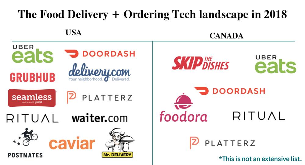 Food delivery landscape.png