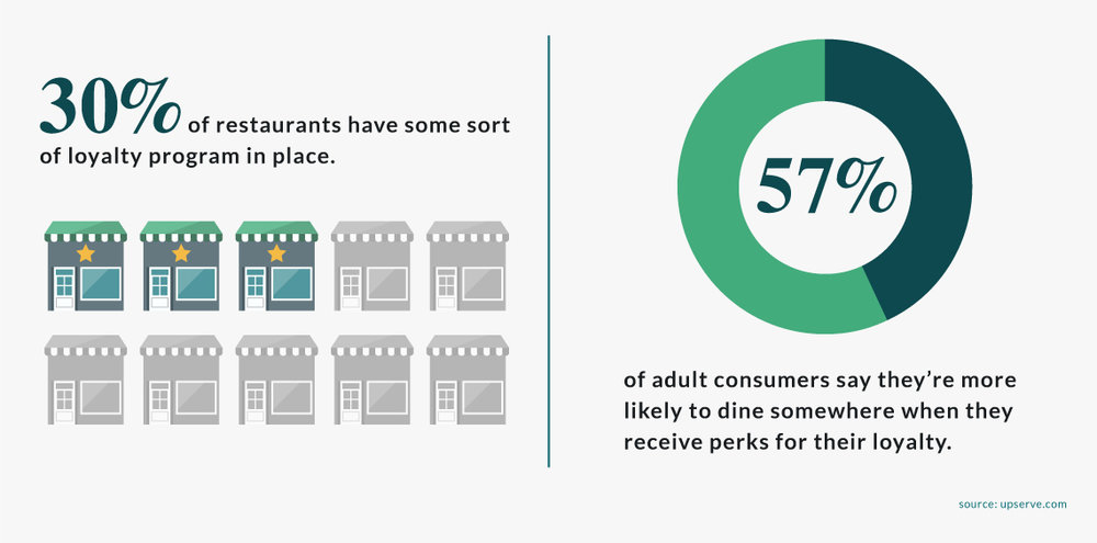 30 percent of restaurants have some sort of loyalty program in place. Successful restaurant loyalty programs can clearly be a benefit for restaurants — 57 percent of adult consumers say they're more likely to dine somewhere when they receive perks for their loyalty.