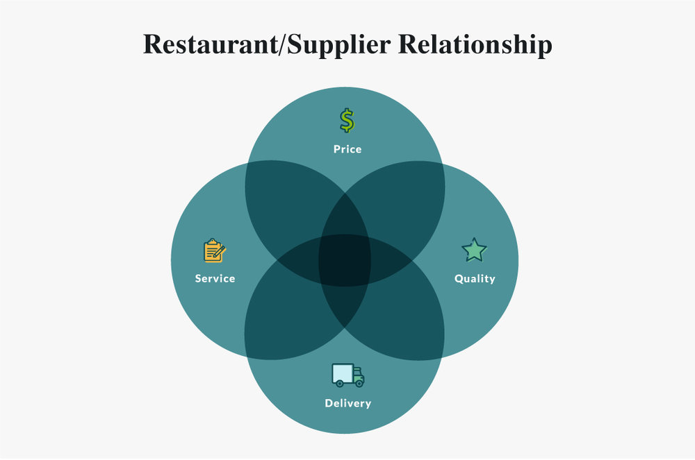 Here's how to choose a supplier that will help your restaurant succeed