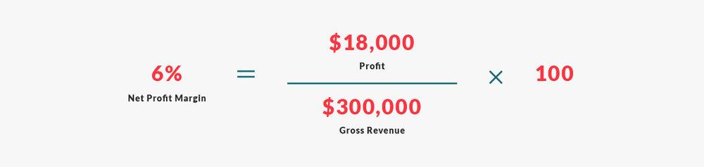 profit margin example