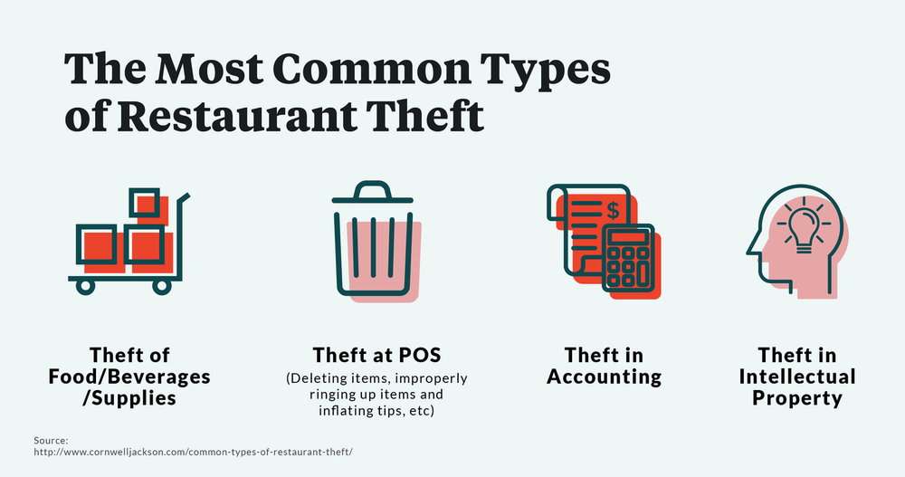 types of restaurant thefts