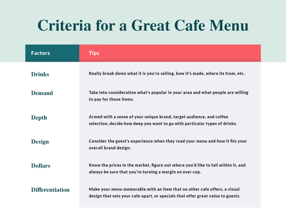 criteria for a great cafe menu