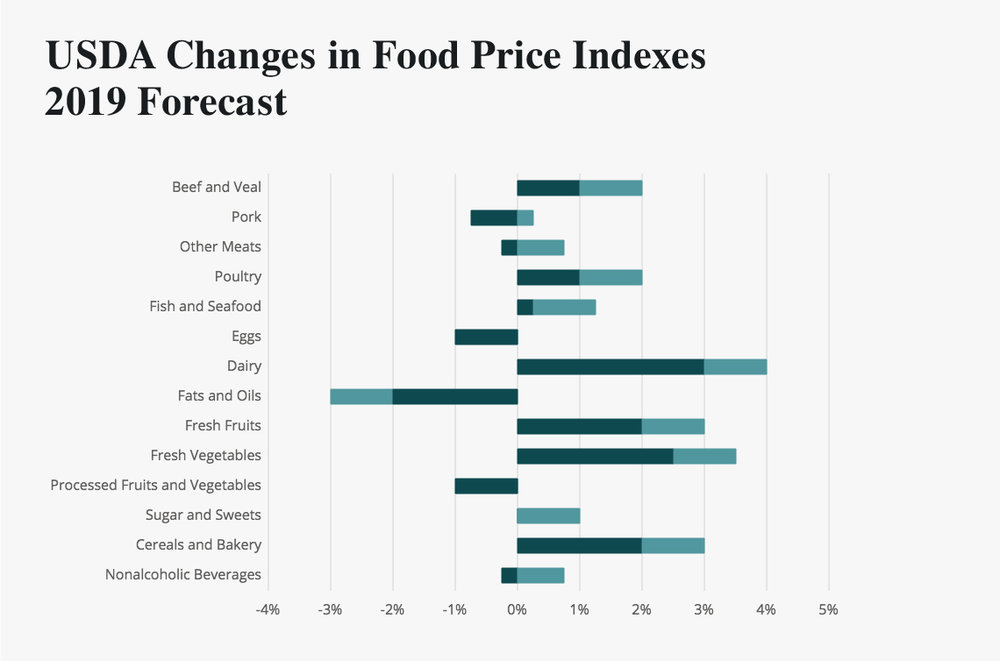 usda changes in food price index