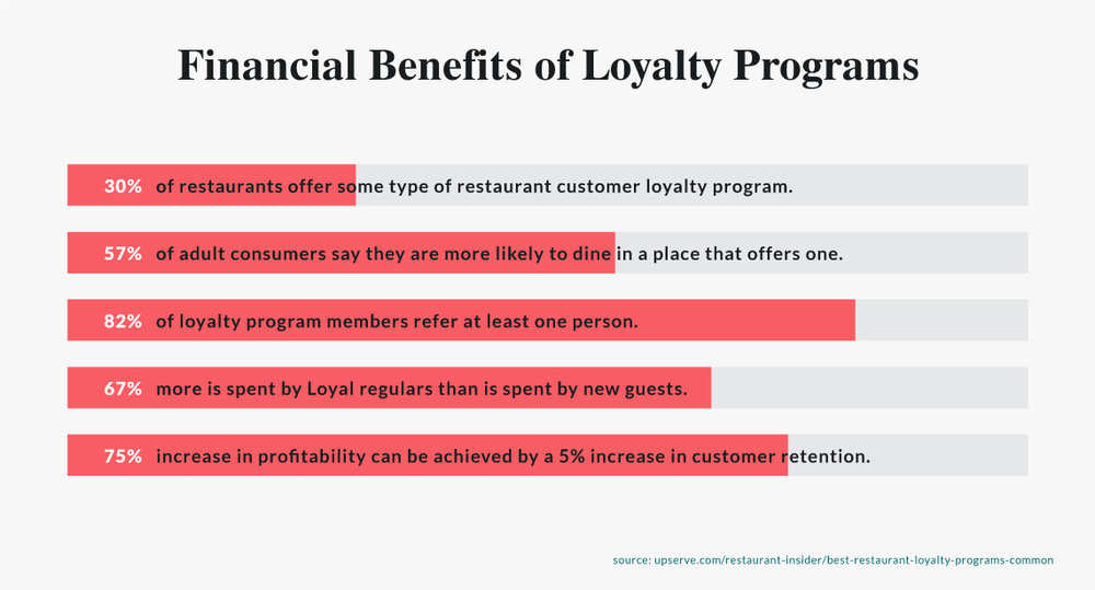 Financial Benefits of Restaurant Loyalty Programs