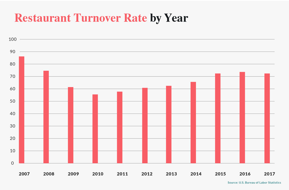 How has the restaurant turnover rate changed over time