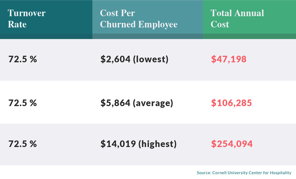 Turnover Rate Cost