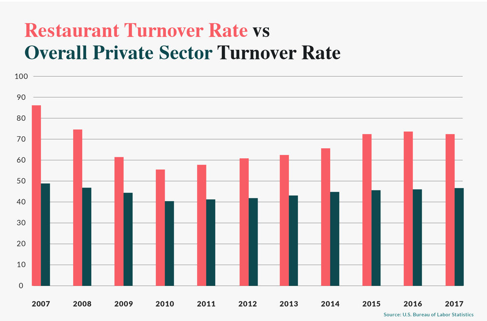 Resturant_Turnover_Rate_Private_Sector_Rate.jpg