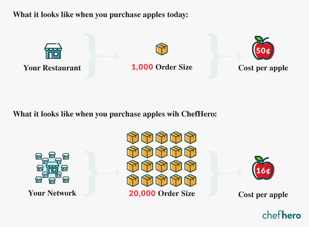 restaurant food supply chain