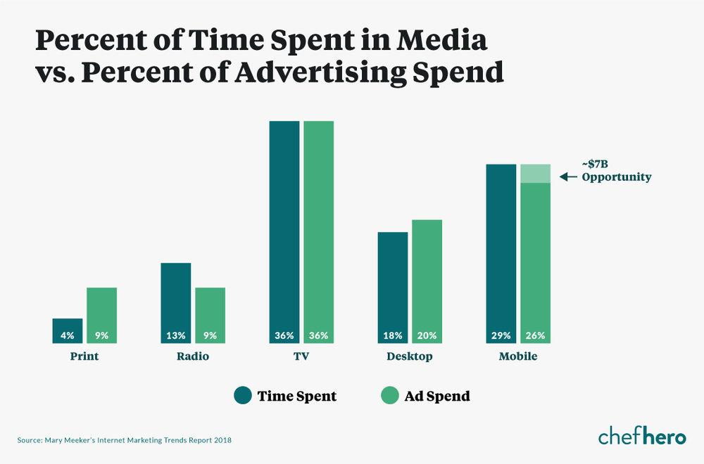percentage of time spent in media versus percent of advertising spend