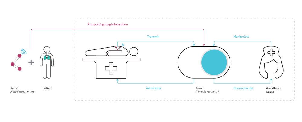 Macrointeraction of the concept Aero° that acts as an interface between nurse and the patient