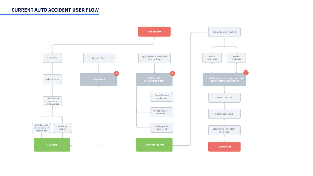 Current Auto Accident User Flow