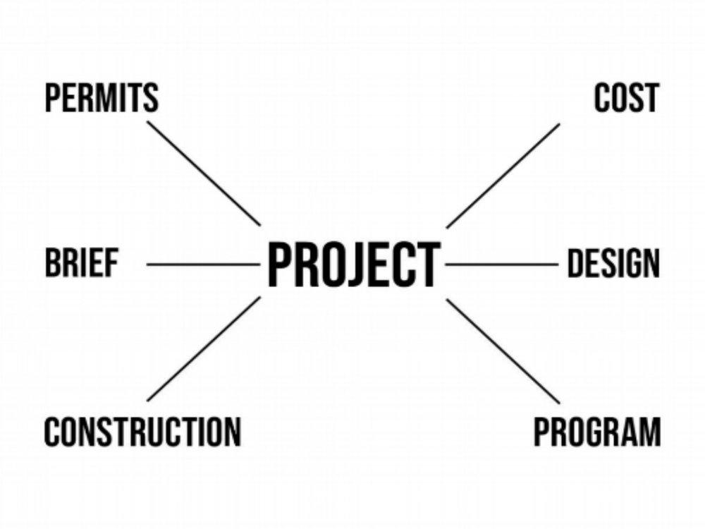 Programming Studies - Customized Project ProgrammingStrategy AnalysisFeasibility StudiesImplementation StudiesClient Concept Development