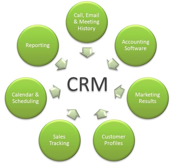 crm_bubble.png