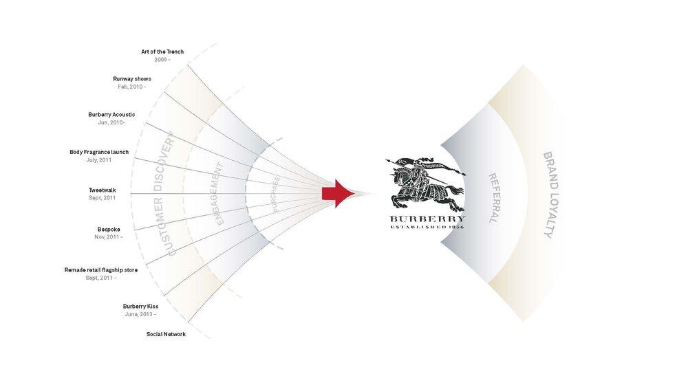 burberry_diagram2_loop copy_Page_1.jpg