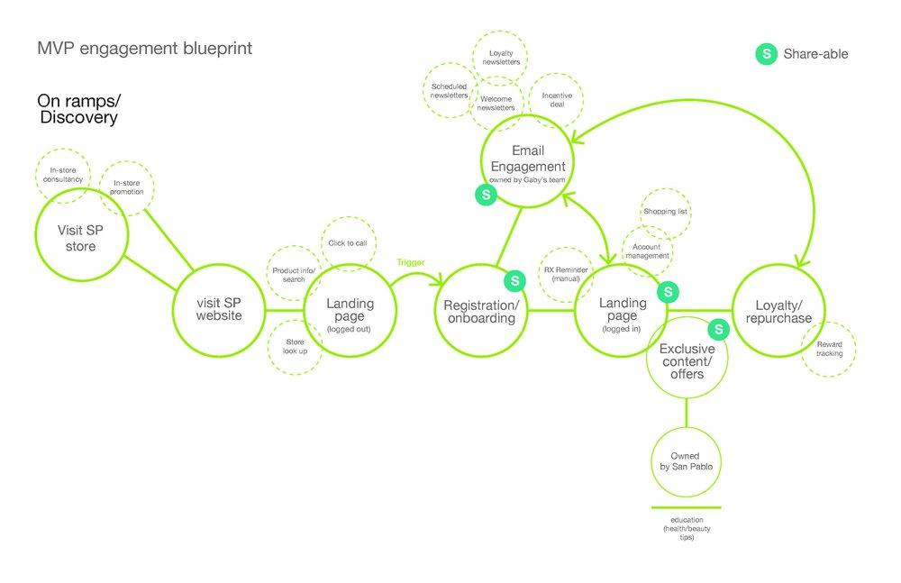 MVPengagement blueprint (1)_Page_2.jpg