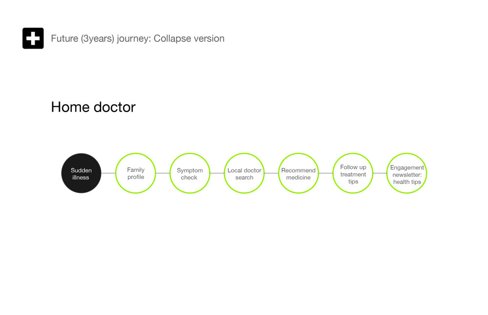 San Pablo Persona+consumer journey_frequent-journey.jpg