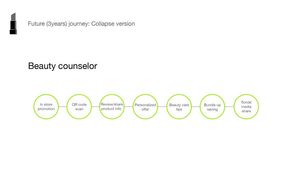 San Pablo Persona+consumer journey_beauty journey.jpg