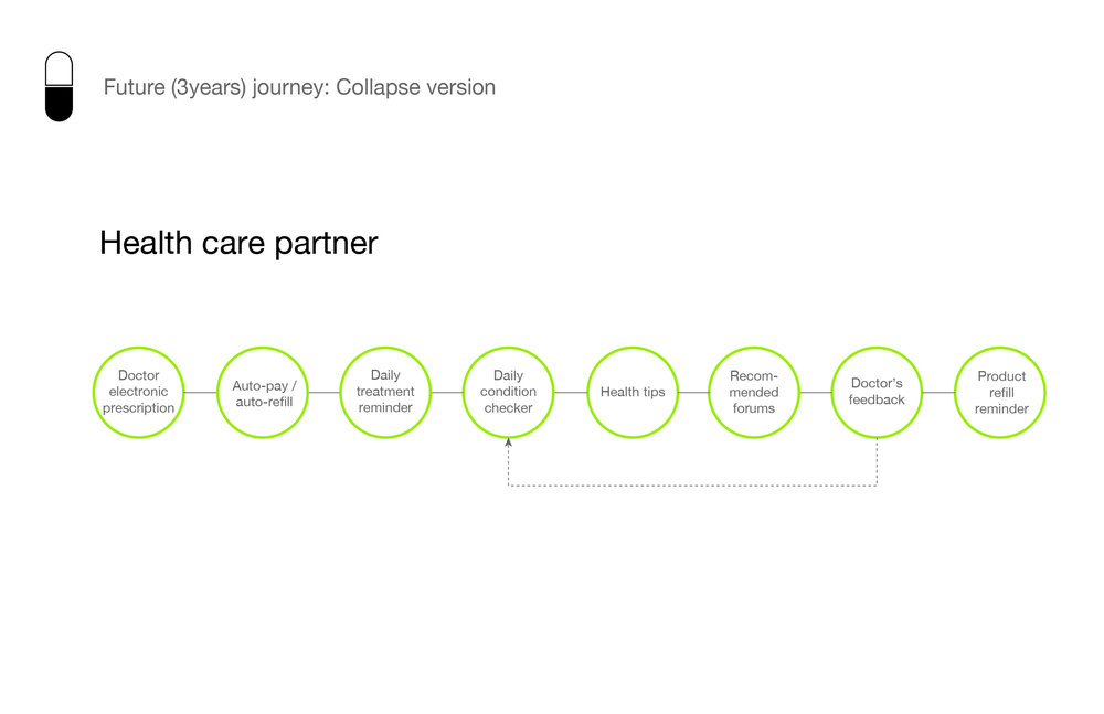 San Pablo Persona+consumer journey_chronic journey.jpg