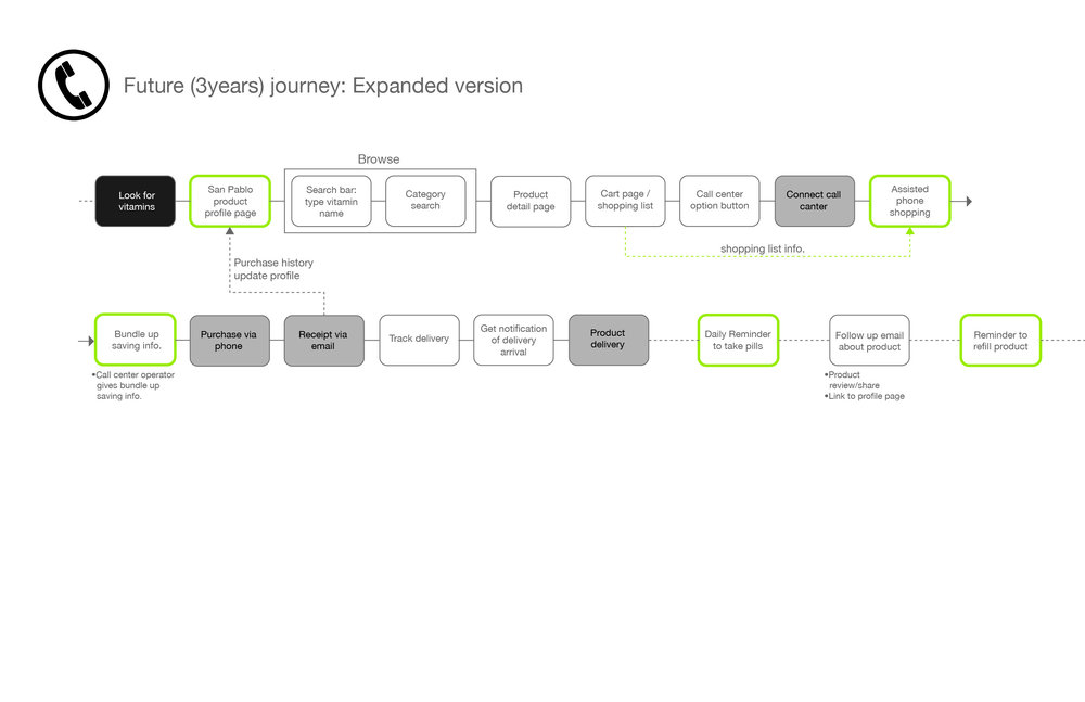 San Pablo Persona+consumer journey_call center journey copy.jpg