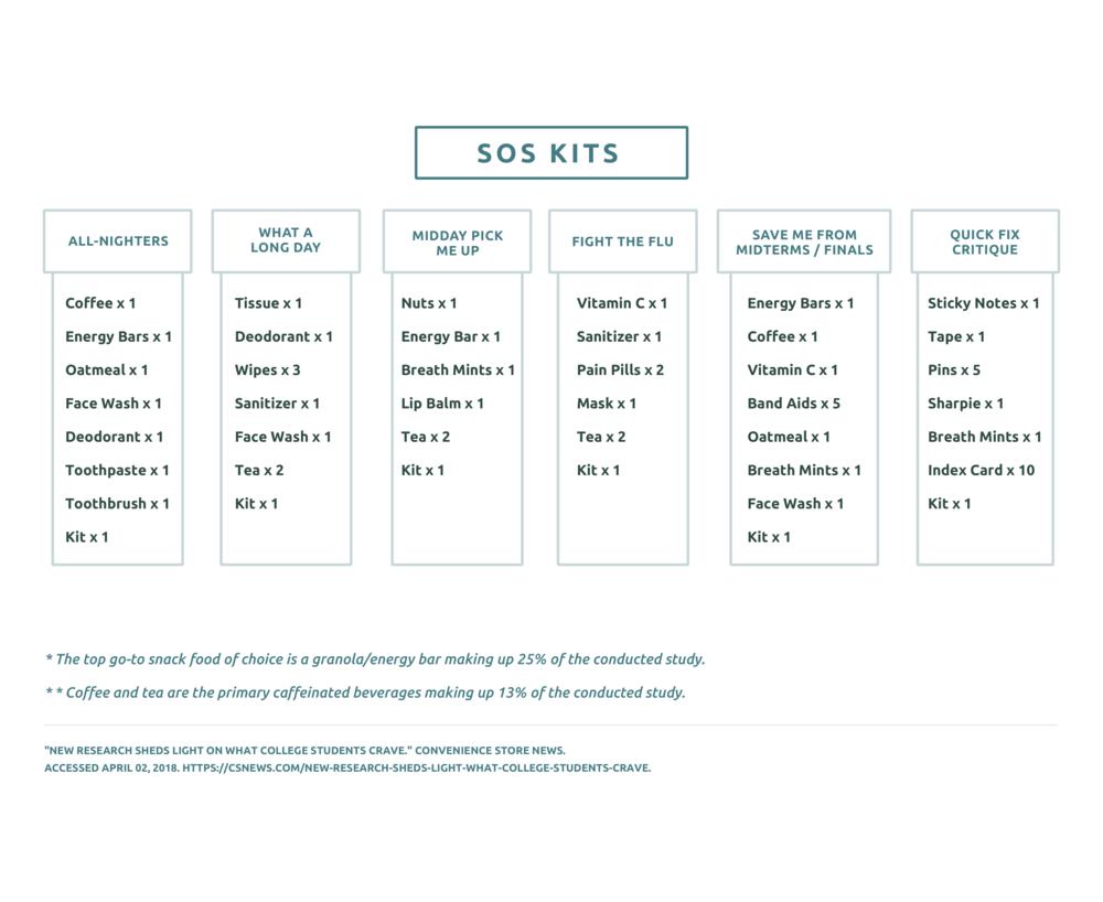 S.O.S Kits
