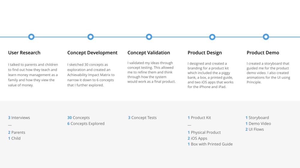 DesignProcess-BudgetAid.png