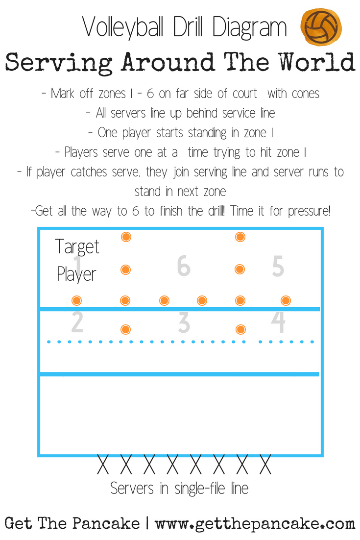 I use this drill after I cover how to serve to zones with my volleyball team! Easy serving game for your next practice!