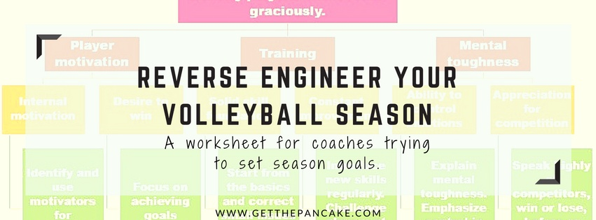 Reverse Engineer Your Volleyball Season: A worksheet for coaches trying to set season goals.